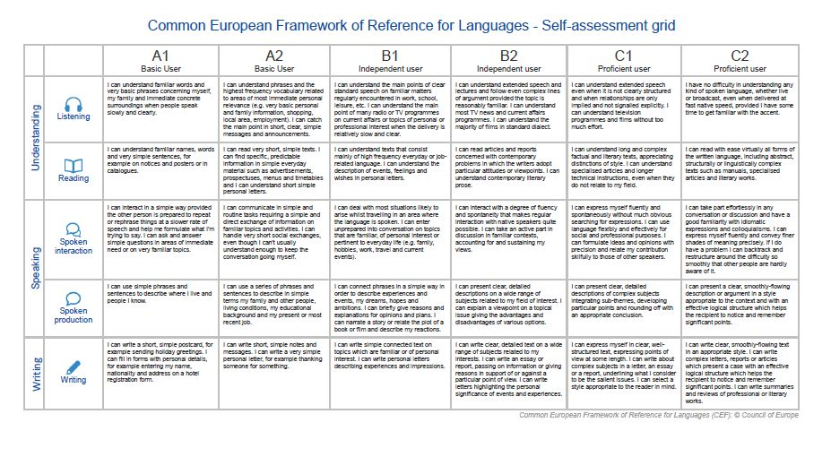 ELP Self-Assessment Grid - Screenshot